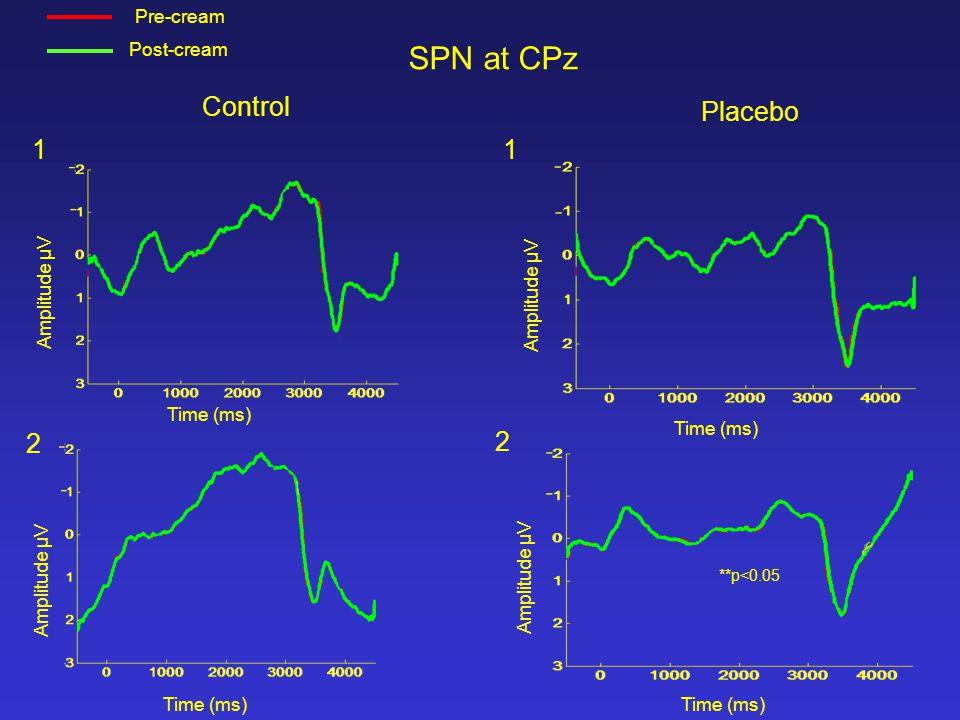 Control Placebo SPN at CPz Amplitude µV Time (ms) 1 2 2 1 Pre-cream Post-cream **p<0.05