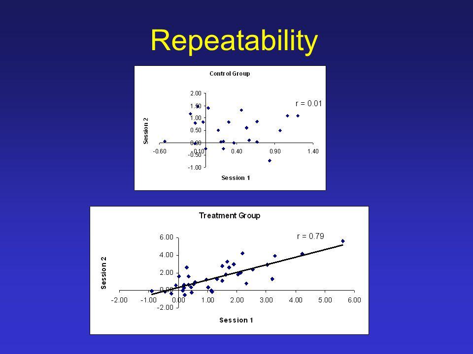 Repeatability r = 0.01 r = 0.79