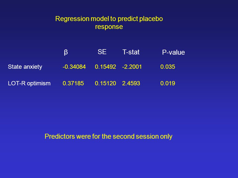 State anxiety-0.340840.15492-2.20010.035 LOT-R optimism0.371850.151202.45930.019 β SE T-stat P-value Regression model to predict placebo response Predictors were for the second session only