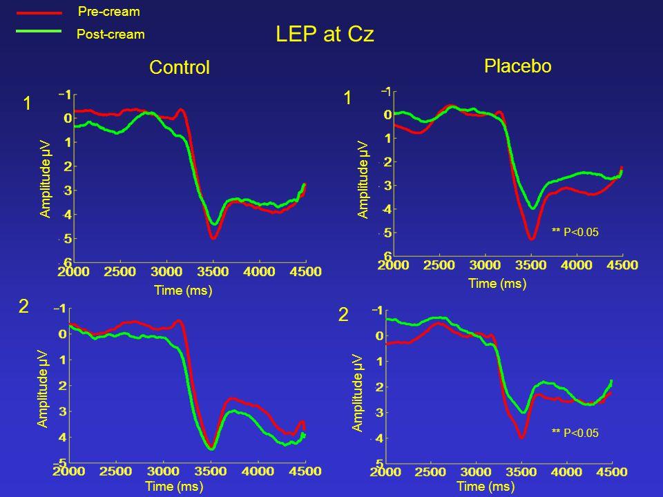 Control Placebo 1 1 2 2 ** P<0.05 Amplitude µV Time (ms) Pre-cream Post-cream LEP at Cz