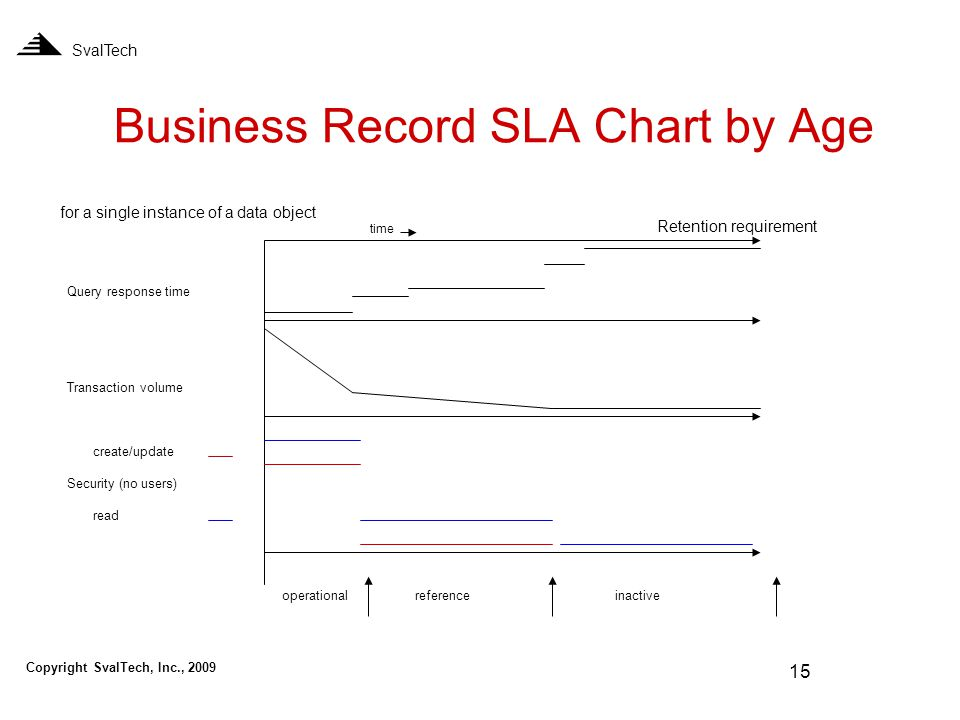 15 Business Record SLA Chart by Age SvalTech for a single instance of a data object Query response time Transaction volume create/update Security (no users) read Retention requirement operationalreferenceinactive time Copyright SvalTech, Inc., 2009