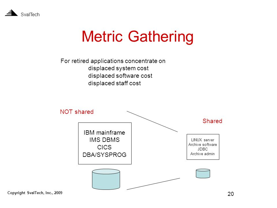 20 Metric Gathering SvalTech For retired applications concentrate on displaced system cost displaced software cost displaced staff cost IBM mainframe IMS DBMS CICS DBA/SYSPROG LINUX server Archive software JDBC Archive admin NOT shared Shared Copyright SvalTech, Inc., 2009