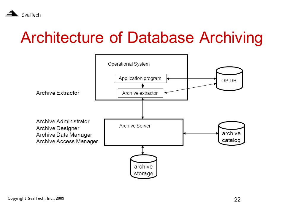 22 Architecture of Database Archiving Archive Server Operational System archive catalog archive storage OP DB Archive Administrator Archive Designer Archive Data Manager Archive Access Manager SvalTech Archive Extractor Application program Archive extractor Copyright SvalTech, Inc., 2009