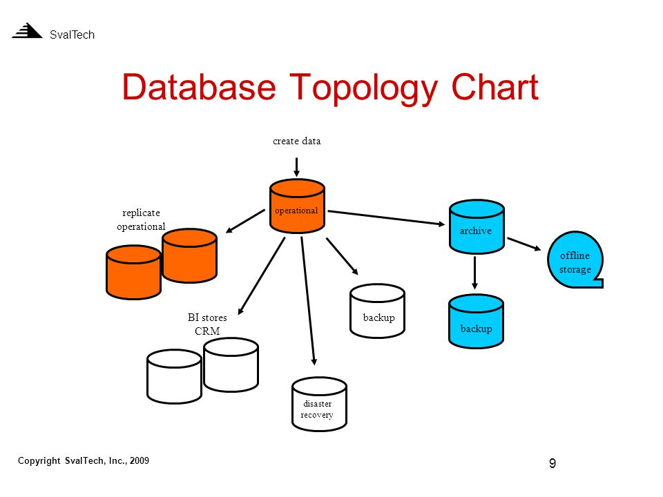 9 Database Topology Chart SvalTech create data operational replicate operational BI stores CRM archive backup disaster recovery offline storage Copyright SvalTech, Inc., 2009