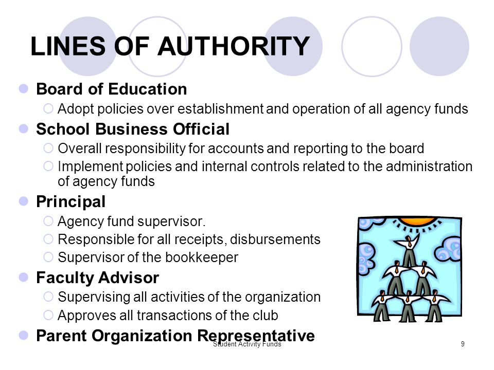 Student Activity Funds9 LINES OF AUTHORITY Board of Education  Adopt policies over establishment and operation of all agency funds School Business Official  Overall responsibility for accounts and reporting to the board  Implement policies and internal controls related to the administration of agency funds Principal  Agency fund supervisor.