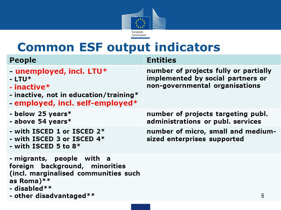 Common ESF result indicators Inactive newly engaged in job searching upon leaving In employment 6 months after leaving In education/training upon leaving In self-employment 6 months after leaving Gaining a qualification upon leaving With an improved labour market situation 6 months after leaving In employment upon leaving 6 Only for a sample of participants.