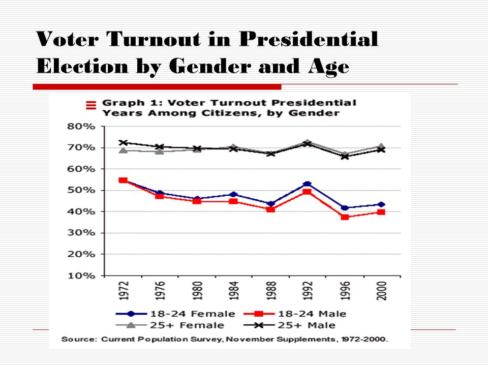 Voter Turnout in Presidential Election by Gender and Age