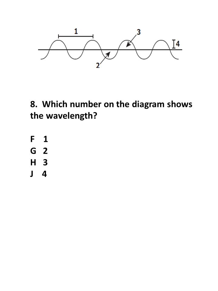 8. Which number on the diagram shows the wavelength? F 1 G 2 H 3 J 4