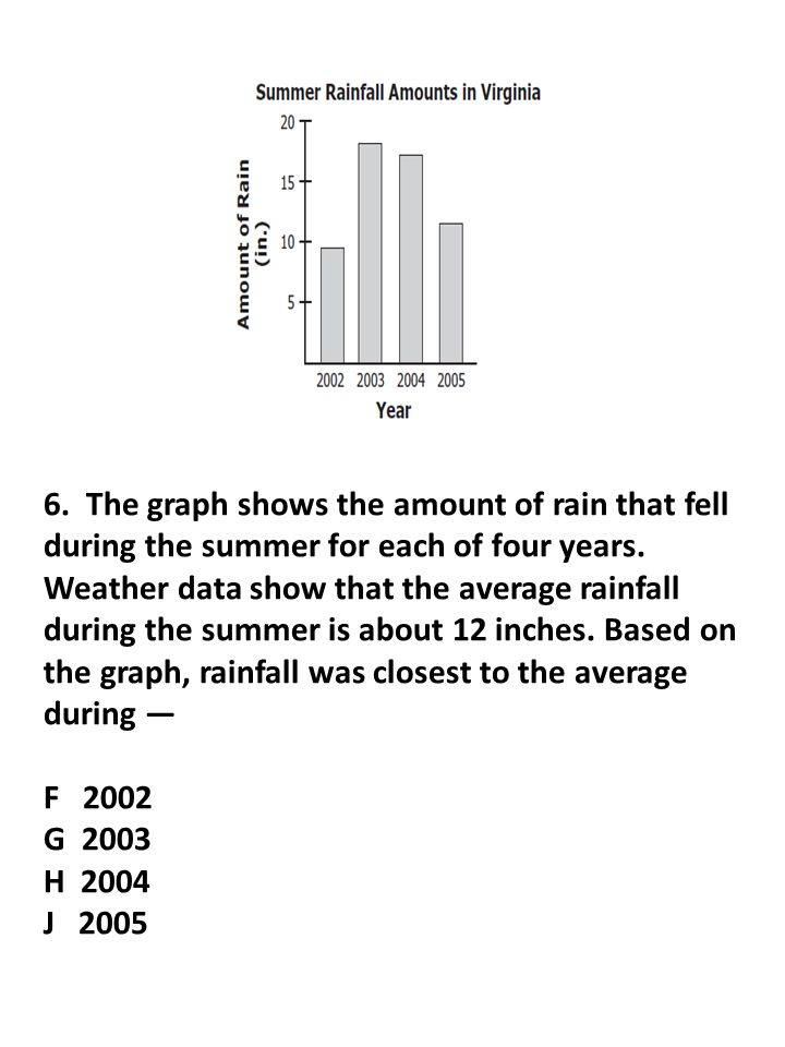 6. The graph shows the amount of rain that fell during the summer for each of four years. Weather data show that the average rainfall during the summe
