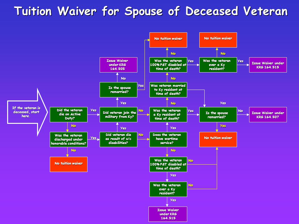 No Tuition Waiver for Spouse of Deceased Veteran If the veteran is deceased, start here. No Yes No Yes Did veteran die as result of s/c disabilities?