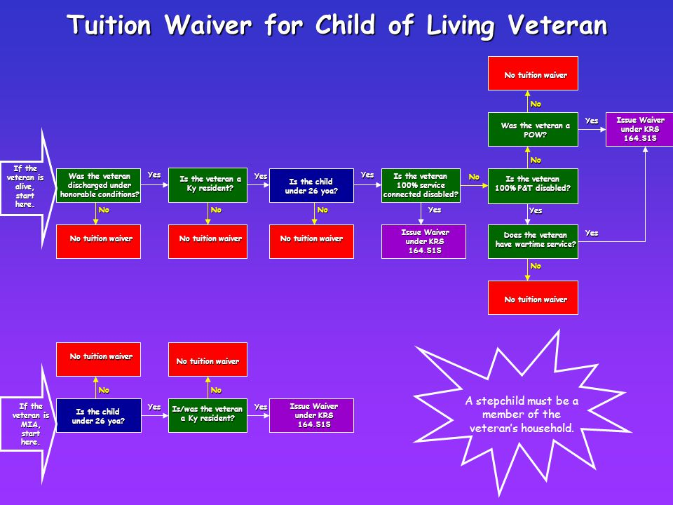 Tuition Waiver for Child of Living Veteran If the veteran is alive, start here. No Yes No tuition waiver Yes Is the veteran a Ky resident? No Yes No I