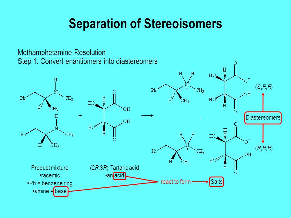 Separation of Stereoisomers Methamphetamine Resolution (S,R,R)(S,R,R) (R,R,R)(R,R,R) (2 R,3 R )-Tartaric acid an acid + Product mixture racemic Ph = benzene ring amine = base Salts Step 1: Convert enantiomers into diastereomers react to form Diastereomers