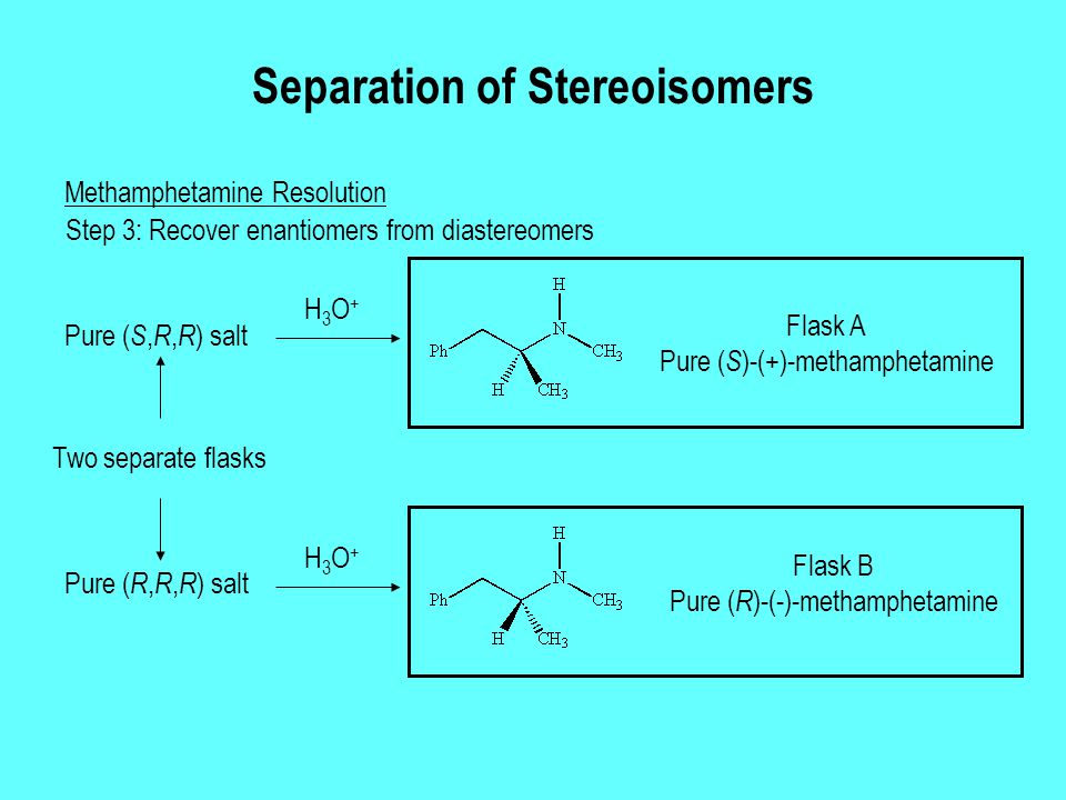 Separation of Stereoisomers Methamphetamine Resolution Step 3: Recover enantiomers from diastereomers Pure ( S, R, R ) salt Pure ( R, R, R ) salt H3O+H3O+ H3O+H3O+ Flask A Pure ( S )-(+)-methamphetamine Flask B Pure ( R )-(-)-methamphetamine Two separate flasks