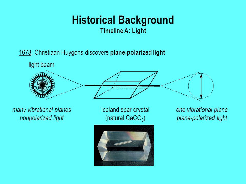 Historical Background Timeline A: Light 1678: Christiaan Huygens discovers plane-polarized light many vibrational planes nonpolarized light one vibrational plane plane-polarized light light beam Iceland spar crystal (natural CaCO 3 )