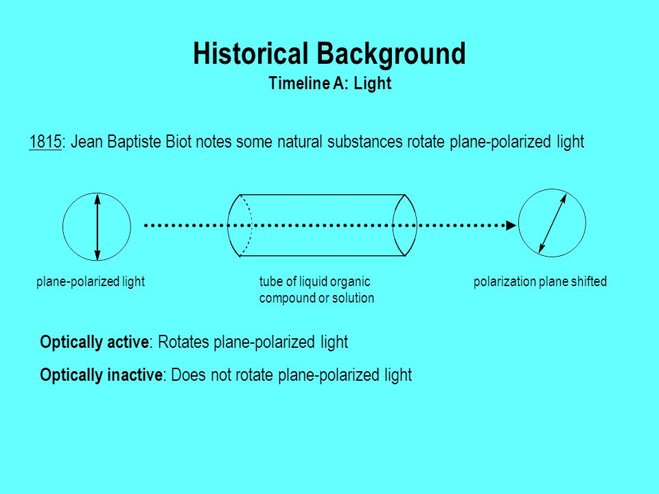 Historical Background Timeline A: Light 1815: Jean Baptiste Biot notes some natural substances rotate plane-polarized light polarization plane shifted tube of liquid organic compound or solution plane-polarized light Optically active : Rotates plane-polarized light Optically inactive : Does not rotate plane-polarized light
