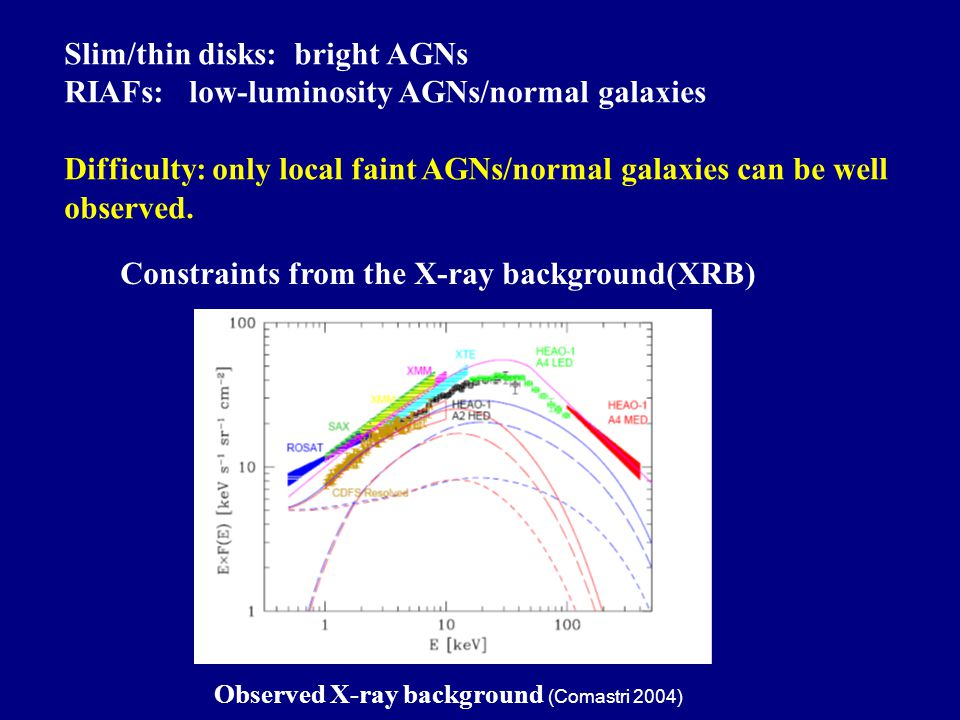 Constraints from the X-ray background(XRB) Observed X-ray background (Comastri 2004) Slim/thin disks: bright AGNs RIAFs: low-luminosity AGNs/normal galaxies Difficulty: only local faint AGNs/normal galaxies can be well observed.