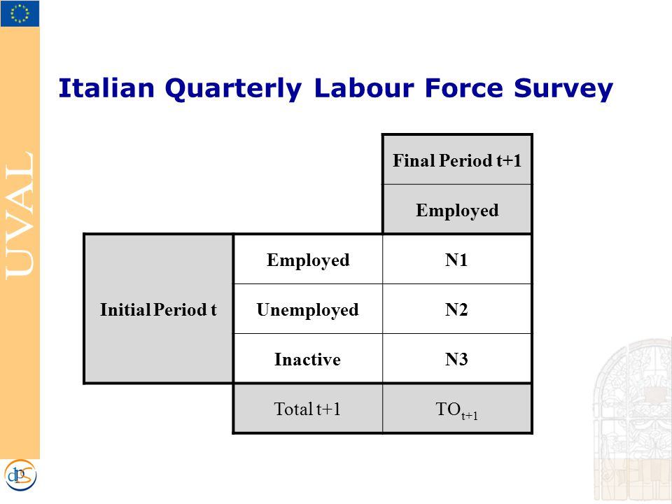 Italian Quarterly Labour Force Survey Final Period t+1 Employed Initial Period t EmployedN1 UnemployedN2 InactiveN3 Total t+1TO t+1