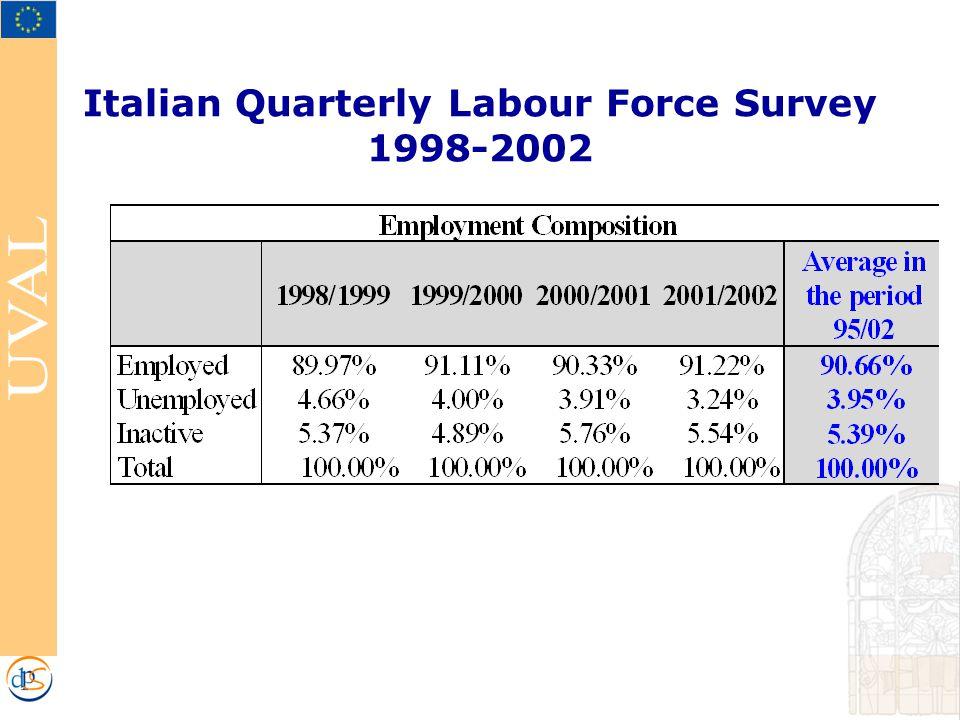 Italian Quarterly Labour Force Survey 1998-2002