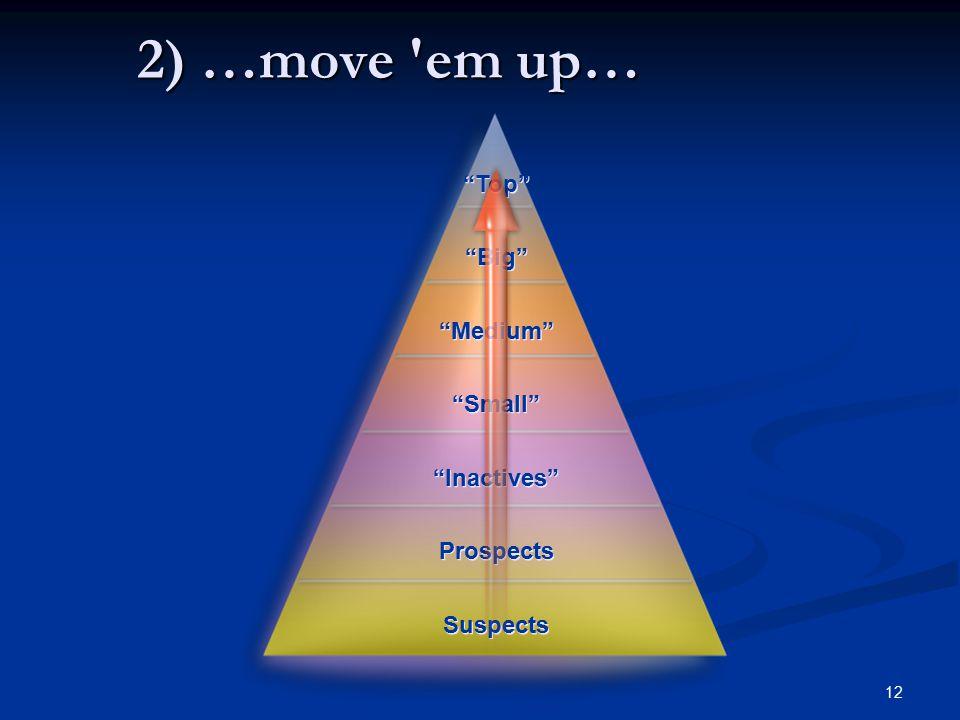 12 2) …move em up… Top Big Medium Small Inactives Prospects Suspects Top Big Medium Small Inactives Prospects Suspects Copyright © 2004 Customer Marketing International