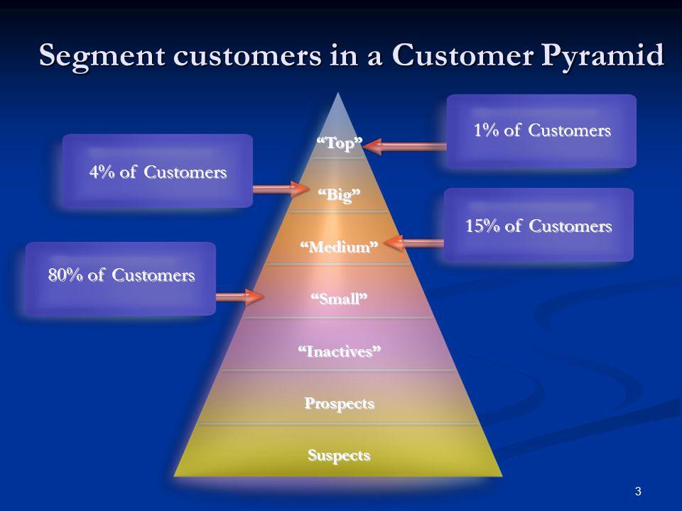 3 Segment customers in a Customer Pyramid Top Big Medium Small Inactives Prospects Suspects Top Big Medium Small Inactives Prospects Suspects Copyright © 2004 Customer Marketing International 1% of Customers 15% of Customers 4% of Customers 80% of Customers