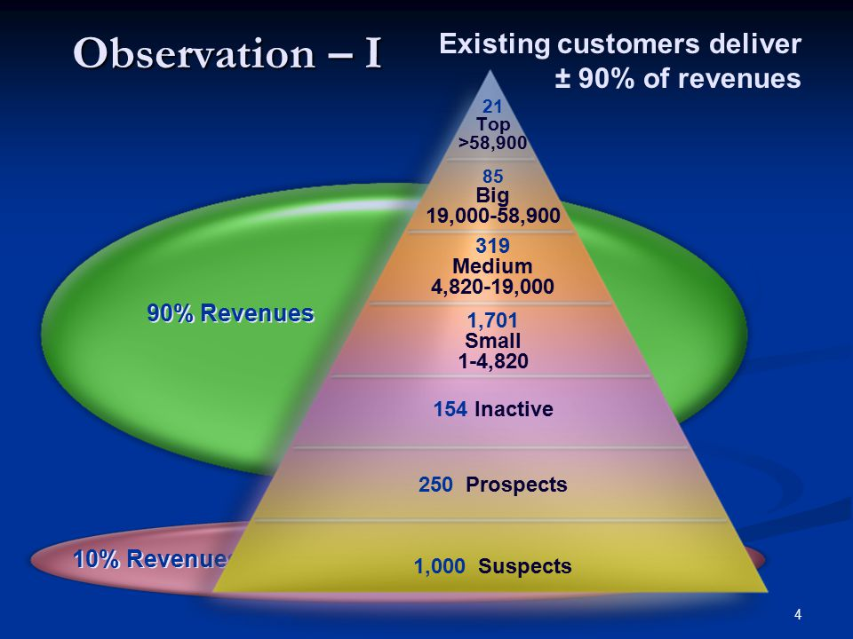 4 10% Revenues Observation – I 90% Revenues 21 Top >58,900 85 Big 19,000-58,900 319 Medium 4,820-19,000 1,701 Small 1-4,820 154 Inactive 250 Prospects 1,000 Suspects Copyright © 2004 Customer Marketing International Existing customers deliver ± 90% of revenues