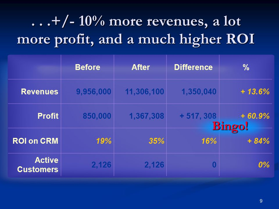 9...+/- 10% more revenues, a lot more profit, and a much higher ROI Copyright © 2004 Customer Marketing International BeforeAfterDifference% Revenues9,956,00011,306,1001,350,040+ 13.6% Profit850,0001,367,308+ 517, 308+ 60.9% ROI on CRM19%35%16%+ 84% Active Customers 2,126 00% Bingo!