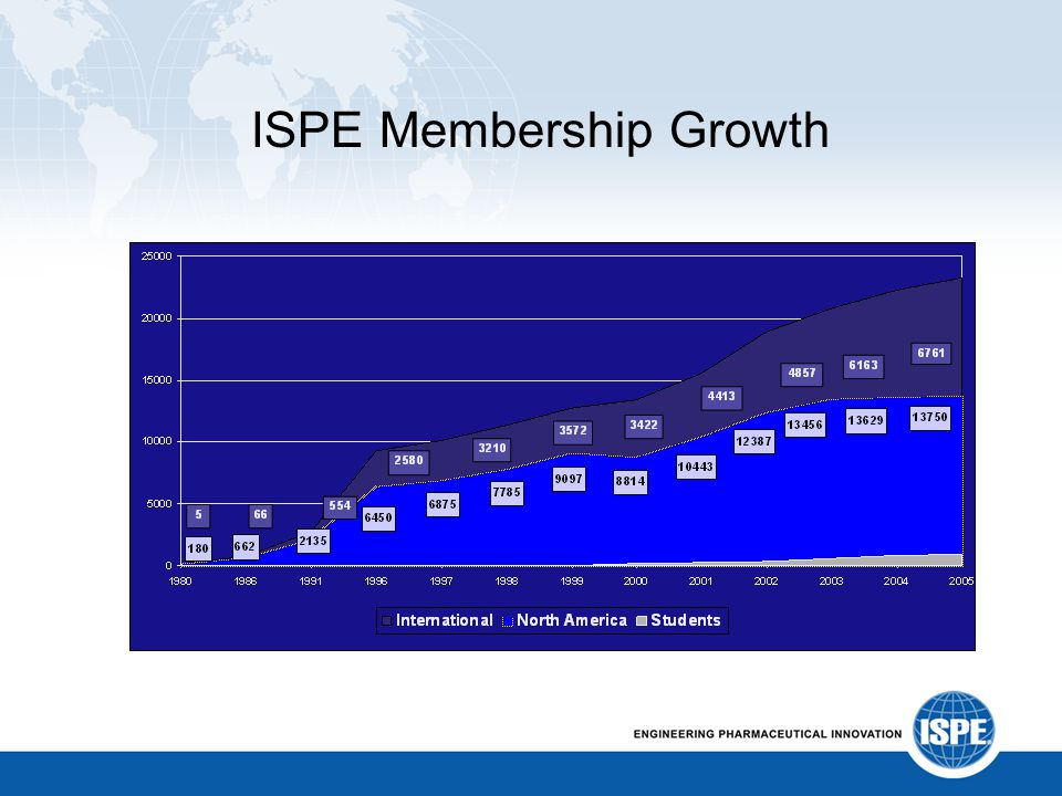 ISPE Membership Growth