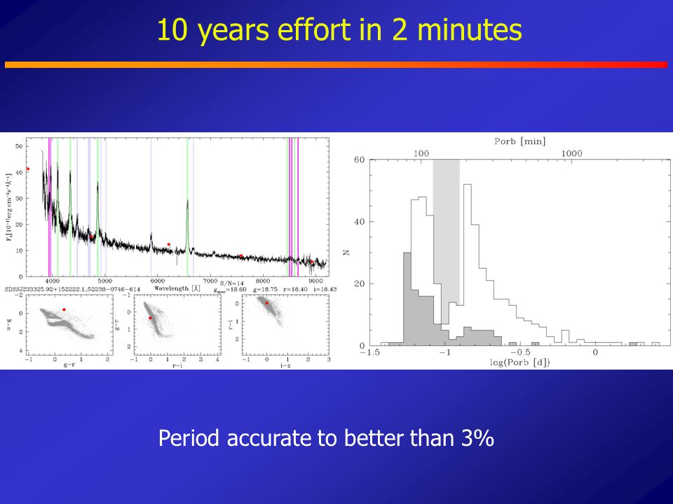 10 years effort in 2 minutes Period accurate to better than 3%