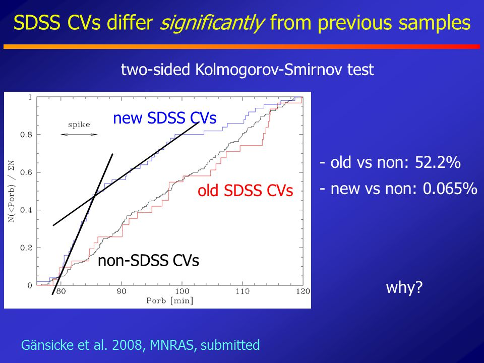 SDSS CVs differ significantly from previous samples new SDSS CVs old SDSS CVs non-SDSS CVs - old vs non: 52.2% - new vs non: 0.065% two-sided Kolmogor