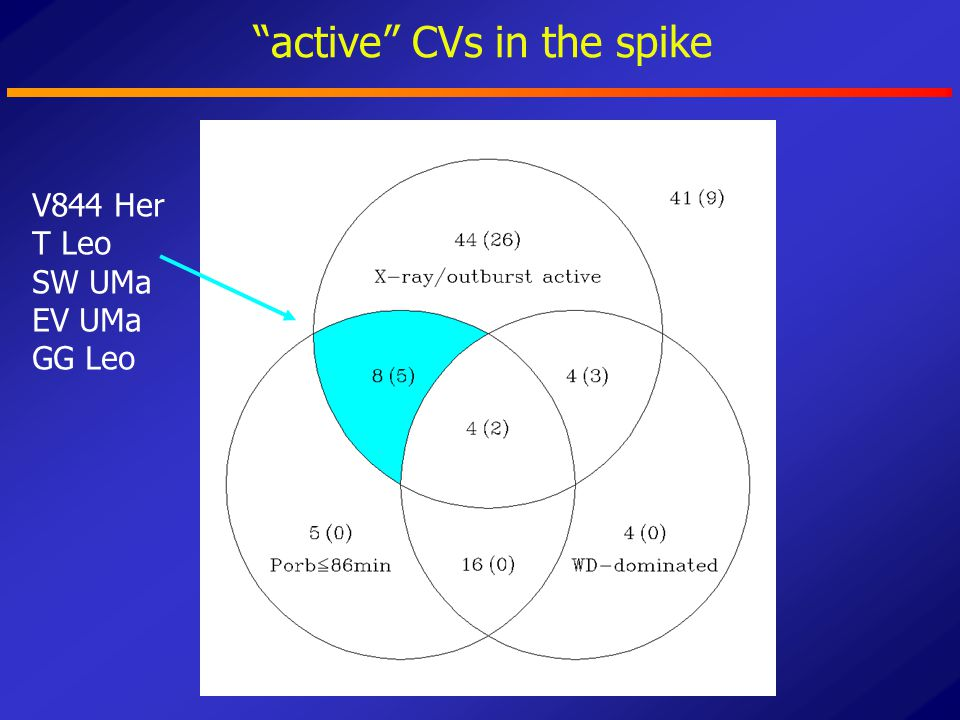 """active"" CVs in the spike V844 Her T Leo SW UMa EV UMa GG Leo"