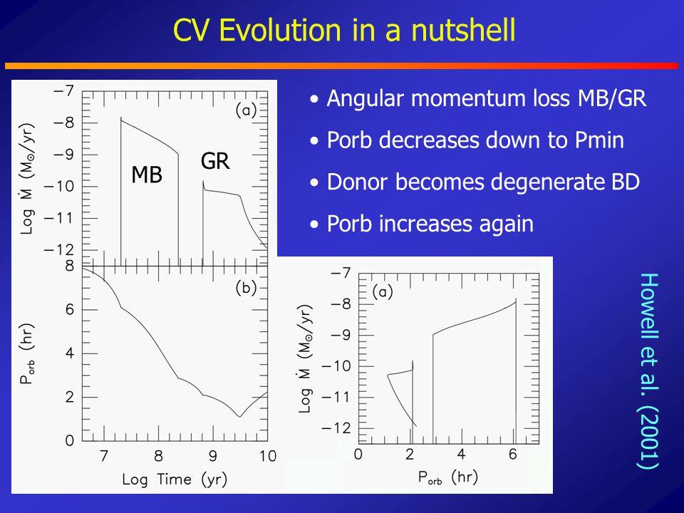 SDSS CVs in DR7 (Szkody et al.
