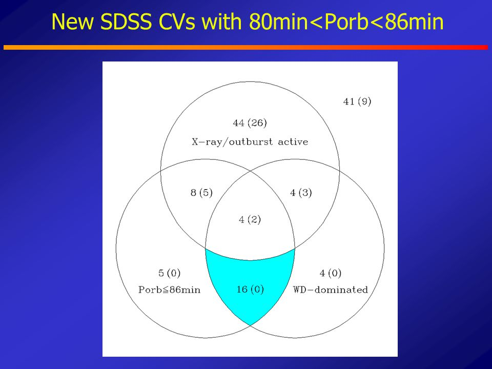 New SDSS CVs with 80min<Porb<86min