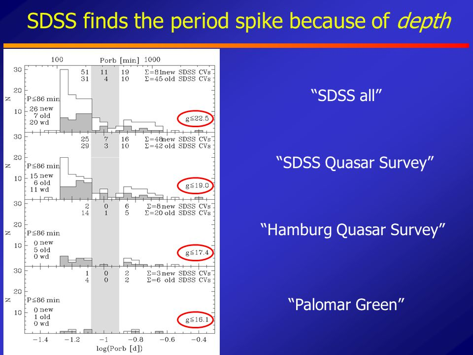 "SDSS finds the period spike because of depth ""Palomar Green"" ""Hamburg Quasar Survey"" ""SDSS Quasar Survey"" ""SDSS all"""