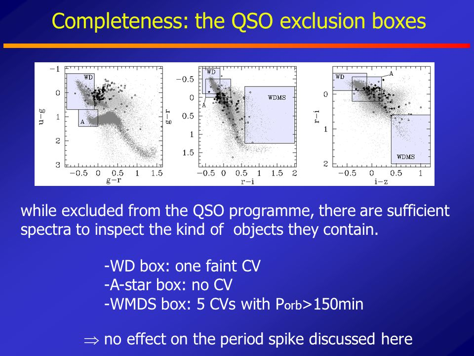 Completeness: the QSO exclusion boxes -WD box: one faint CV -A-star box: no CV -WMDS box: 5 CVs with P orb >150min while excluded from the QSO program