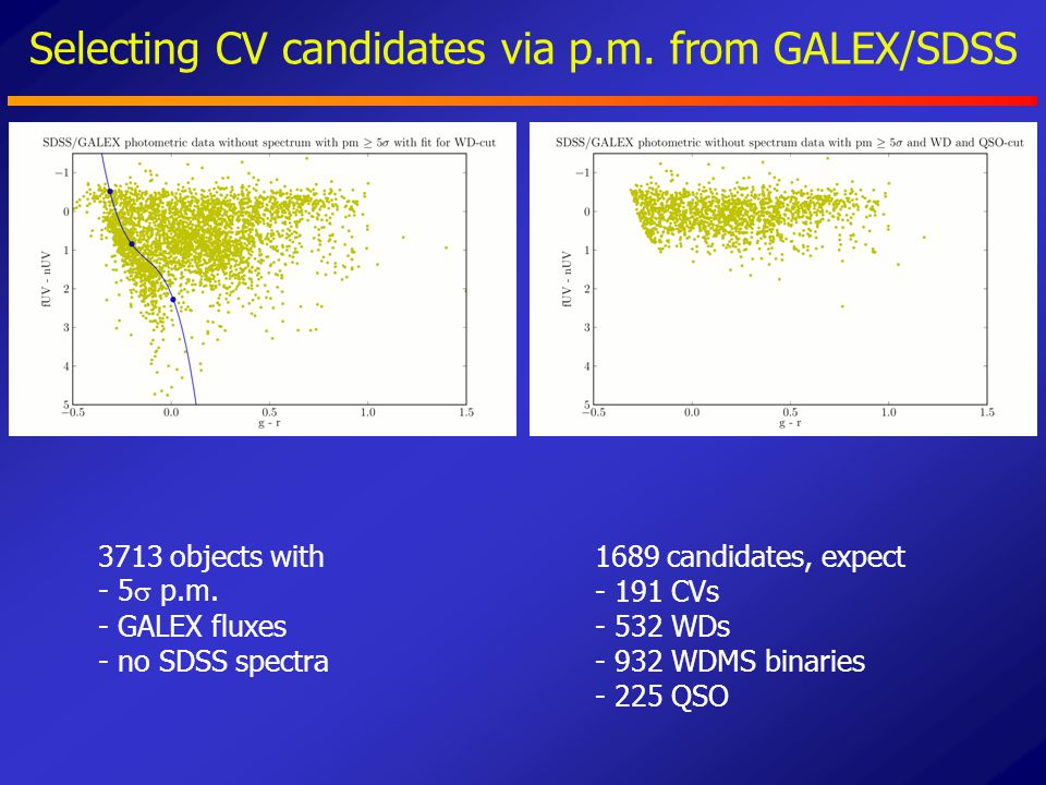 Selecting CV candidates via p.m. from GALEX/SDSS 3713 objects with - 5  p.m. - GALEX fluxes - no SDSS spectra 1689 candidates, expect - 191 CVs - 532