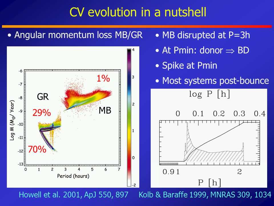 CV evolution in a nutshell Howell et al. 2001, ApJ 550, 897Kolb & Baraffe 1999, MNRAS 309, 1034 70% 29% 1% Most systems post-bounce Spike at Pmin MB G