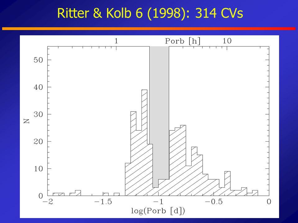 SDSS CVs differ significantly from previous samples new SDSS CVs old SDSS CVs non-SDSS CVs - old vs non: 52.2% - new vs non: 0.065% two-sided Kolmogorov-Smirnov test Gänsicke et al.
