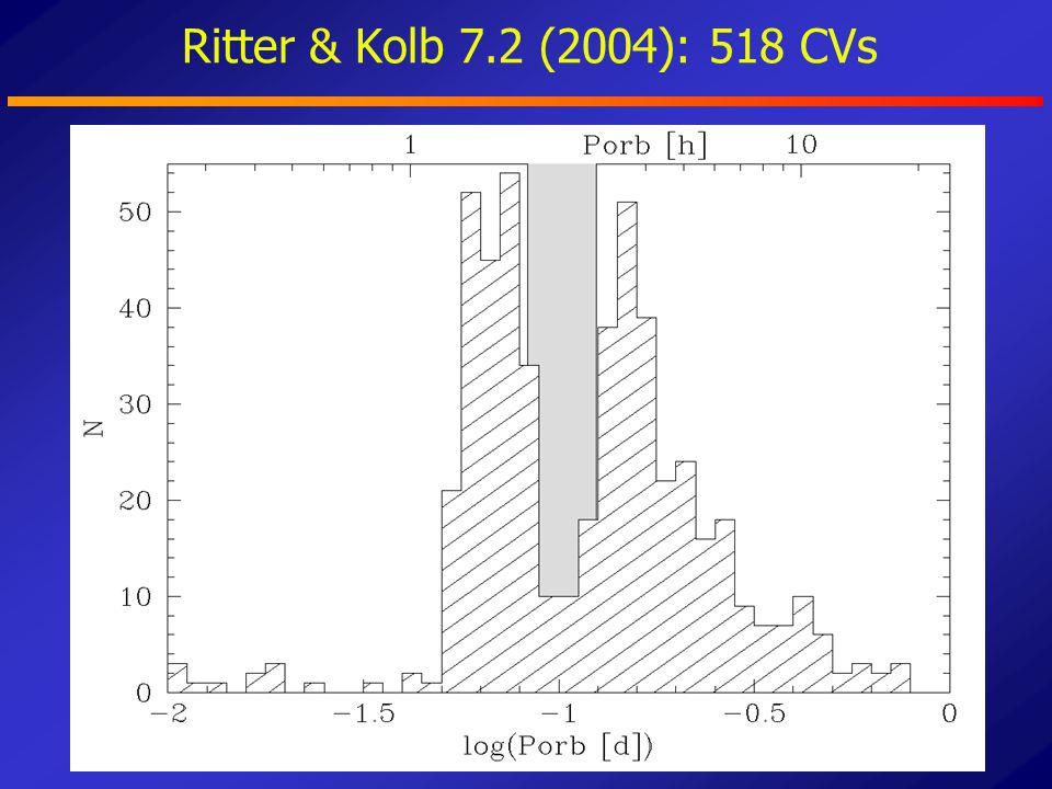 CV evolution: theory & observations P min ≈65min 80 min.