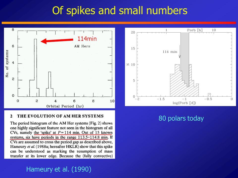 Old (active) SDSS CVs with 80min<Porb<86min SW UMaT Leo V844 HerEV UMa