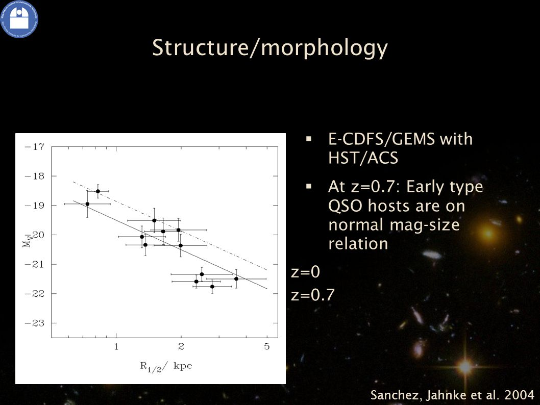 z=0.7 z=0 Structure/morphology  E-CDFS/GEMS with HST/ACS  At z=0.7: Early type QSO hosts are on normal mag-size relation Sanchez, Jahnke et al.