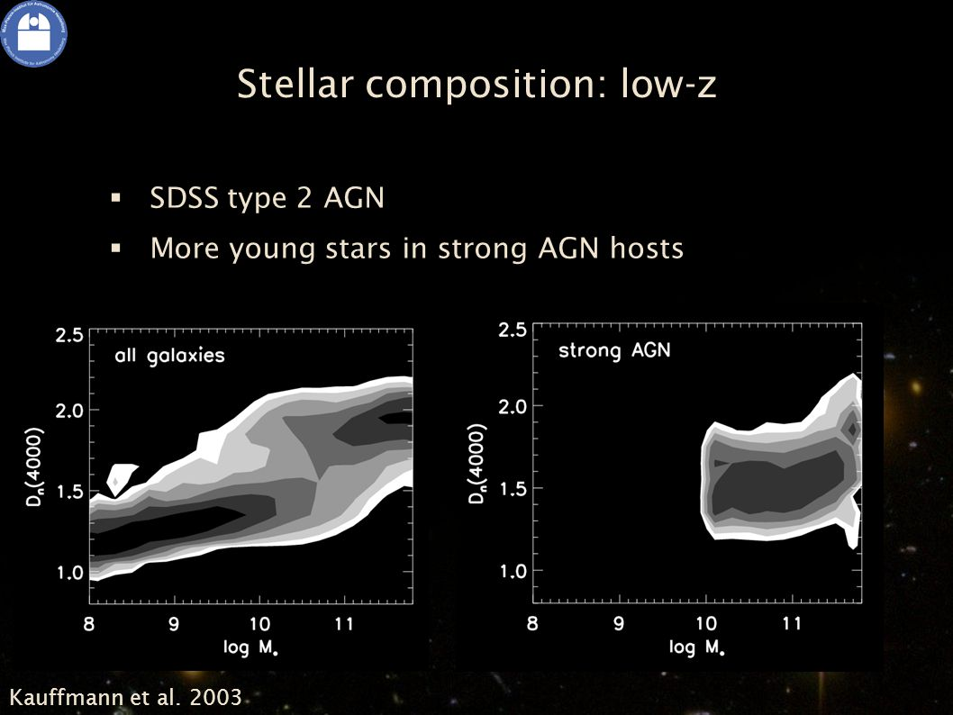 Stellar composition: low-z  SDSS type 2 AGN  More young stars in strong AGN hosts Kauffmann et al.