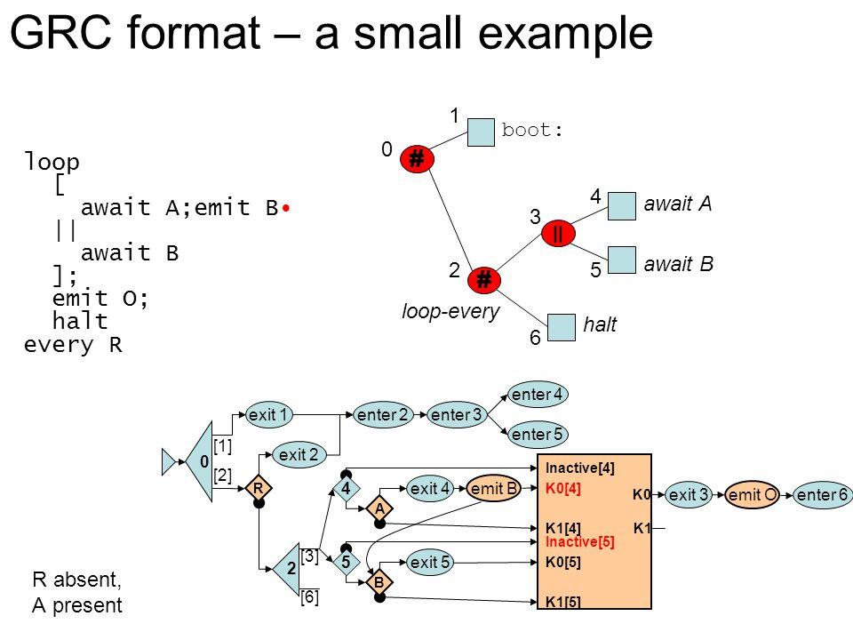 [2] [3] 0 [1] enter 5 enter 4 enter 3enter 2exit 1 2 R exit 2 4 A exit 4 5 B exit 5 [6] # || 0 1 2 boot: await A await B halt loop-every # 3 4 5 6 loop [ await A;emit B || await B ]; emit O; halt every R R absent, A present enter 6 exit 3 K0 Inactive[4] K0[4] K1[4] Inactive[5] K0[5] K1[5] K1 emit O emit B GRC format – a small example