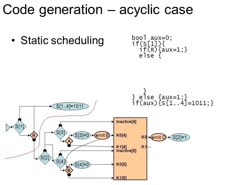 K0 Inactive[4] R A S[3]=0 K0[4] K1[4] Inactive[5] B S[4]=0 K0[5] K1[5] K1 emit O S[1] S[2] S[3] S[4] S[1..4]=1011 S[2]=1 Static scheduling Code generation – acyclic case emit B bool aux=0; if(S[1]){ if(R){aux=1;} else { } } else {aux=1;} if(aux){S[1..4]=1011;}