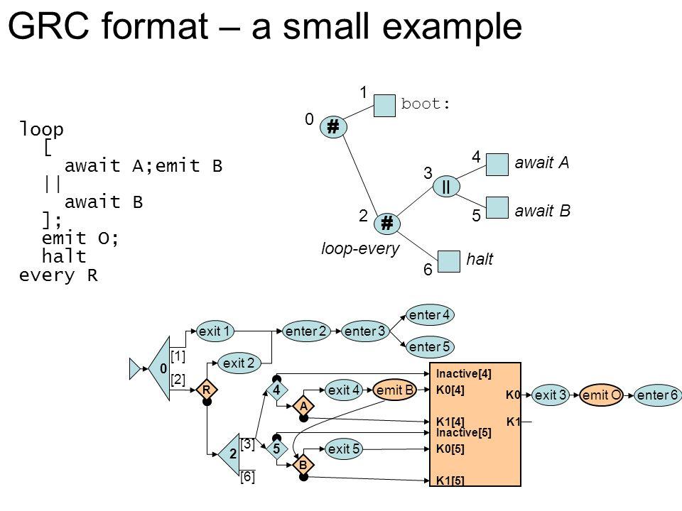 [2] [3] 0 [1] enter 5 enter 4 enter 3enter 2exit 1 2 enter 6 exit 3 K0 Inactive[4] R exit 2 4 A exit 4 K0[4] K1[4] Inactive[5] 5 B exit 5 K0[5] K1[5] [6] K1 emit O # || 0 1 2 boot: await A await B halt loop-every # 3 4 5 6 loop [ await A;emit B || await B ]; emit O; halt every R GRC format – a small example emit B
