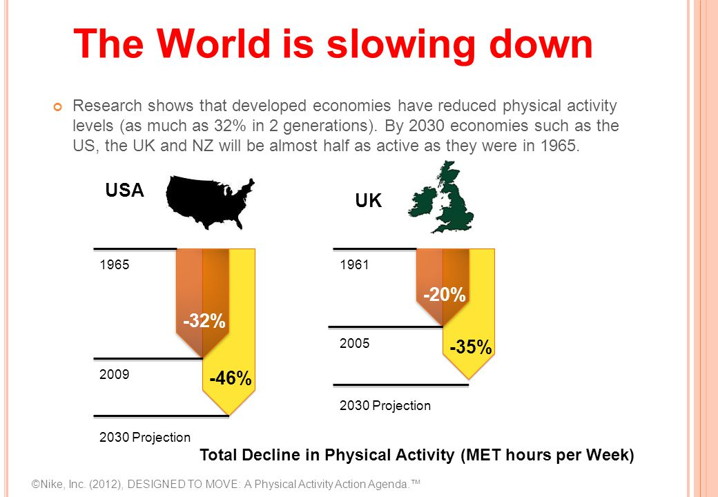 The World is slowing down Research shows that developed economies have reduced physical activity levels (as much as 32% in 2 generations).
