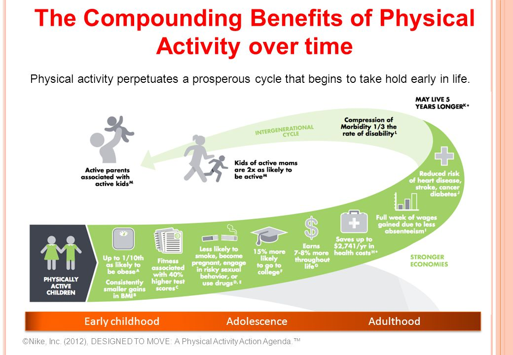 Early childhood Adolescence Adulthood Physical activity perpetuates a prosperous cycle that begins to take hold early in life.
