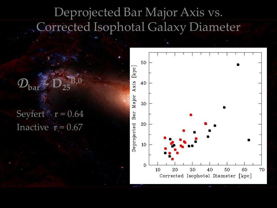 Deprojected Bar Major Axis vs.