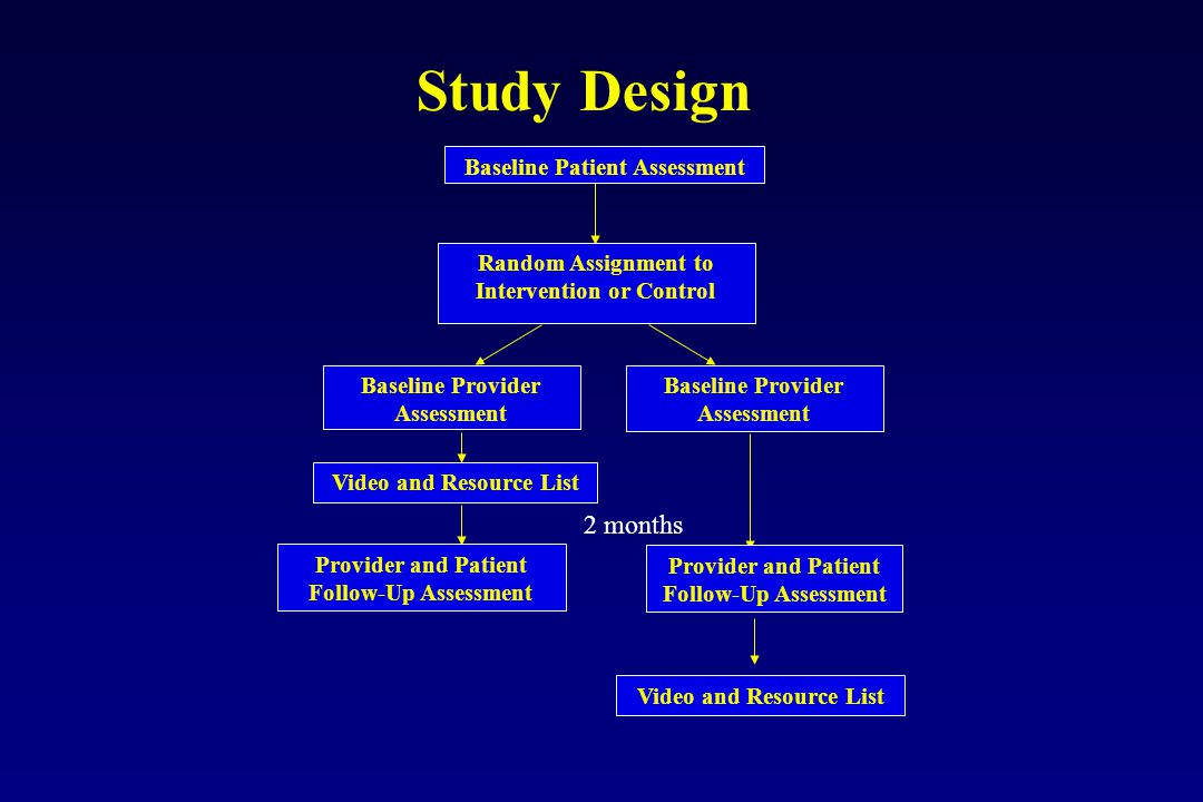 Baseline Patient Assessment Random Assignment to Intervention or Control Provider and Patient Follow-Up Assessment Baseline Provider Assessment Video and Resource List Baseline Provider Assessment Video and Resource List Study Design Provider and Patient Follow-Up Assessment 2 months
