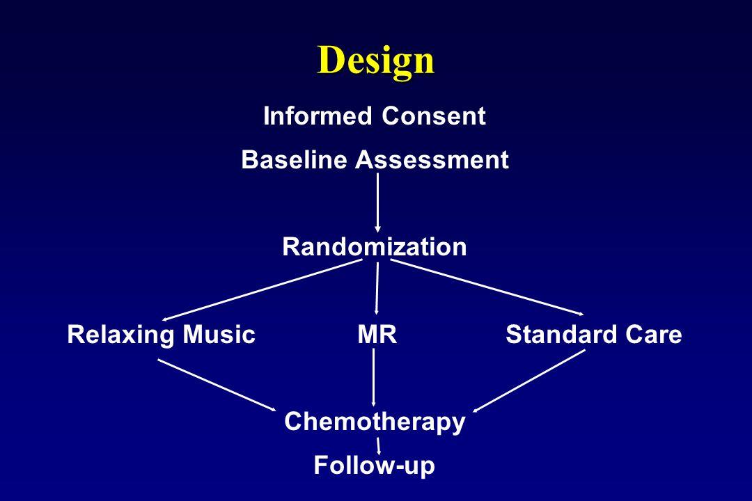 Design Informed Consent Baseline Assessment Randomization Relaxing Music MR Standard Care Chemotherapy Follow-up