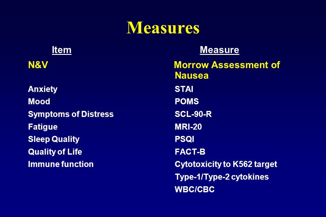 Measures Item Measure N&V Morrow Assessment of Nausea Anxiety STAI Mood POMS Symptoms of Distress SCL-90-R Fatigue MRI-20 Sleep Quality PSQI Quality o
